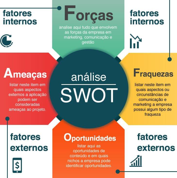as 7 etapas do plano de negócios simplificado apolo marcasesta análise chama matriz swot e pode lhe ajudar muito na tomada de decisões estratégicas nas próximas etapas do plano de negócios e na gestão da sua